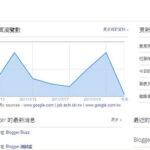 如何傳Google Blogger的Template檔